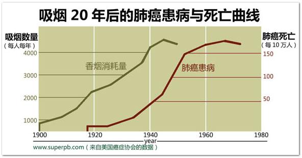 中国成肺癌大国,过去30年发病率上升465